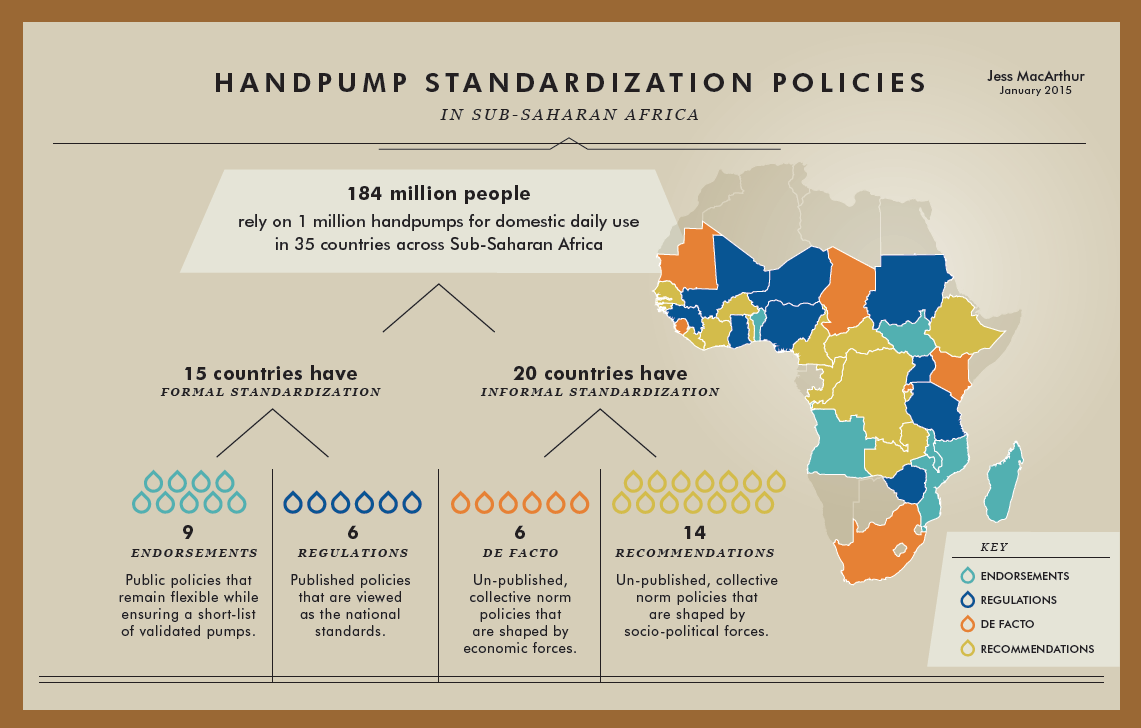 Handpump standardisation in sub-Saharan Africa: Seeking a champion