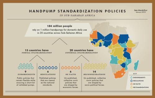 Handpump Standardisation infographic (J. MacArthur, Jan 2013)