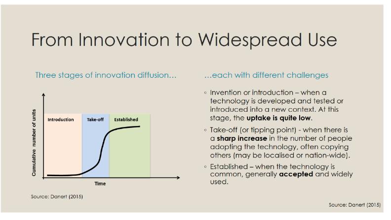 Innovation Uptake (003)
