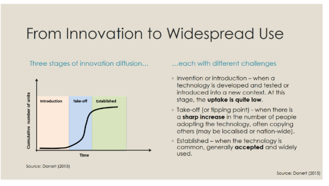Innovation Uptake (003)