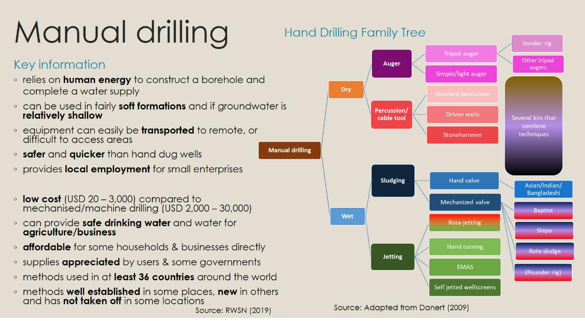 Manual Drilling