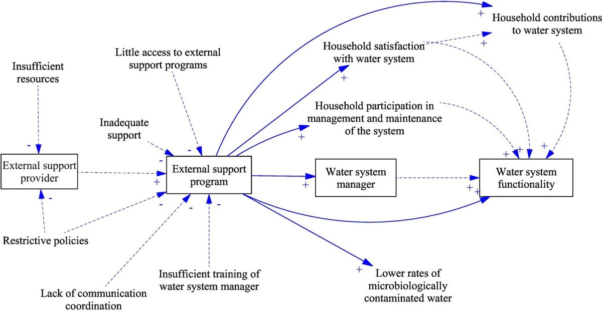 External support programs to improve rural drinking water service sustainability: a systematic review
