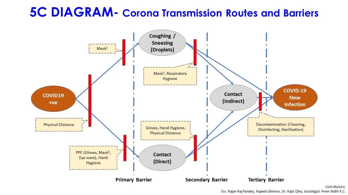 "A ""C"" diagram to identify Covid19 transmission routes"
